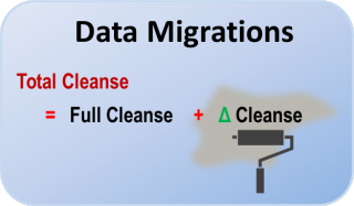Data Migration Missing