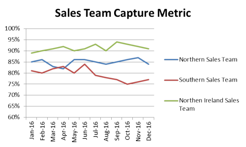 Team Capture Metric