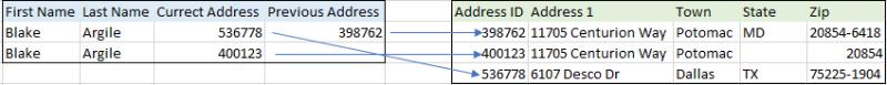 Duplicate Example 3
