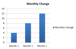 Monthly Change