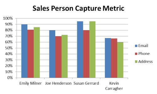 Sales Person Metric