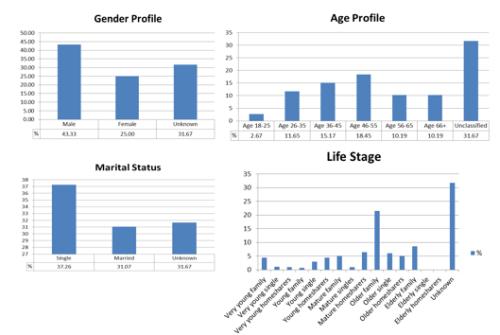 Profiling Charts