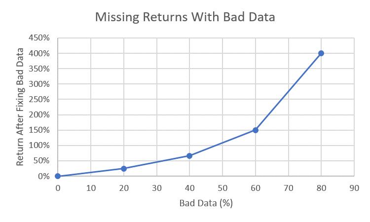 Bad Data Chart